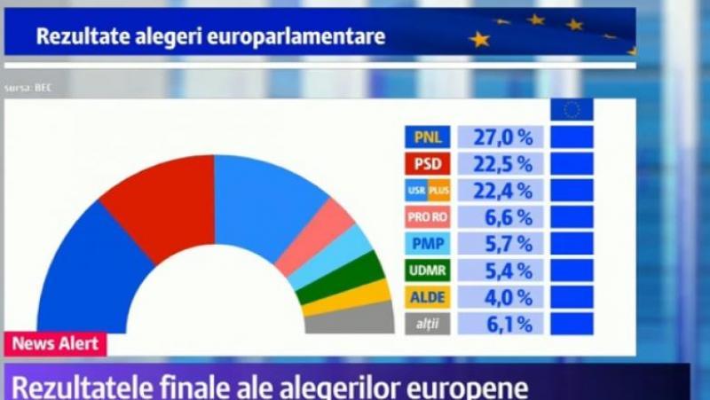 rezultate România europarlamentare