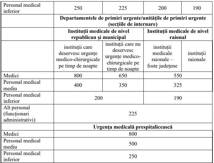 tabel medici